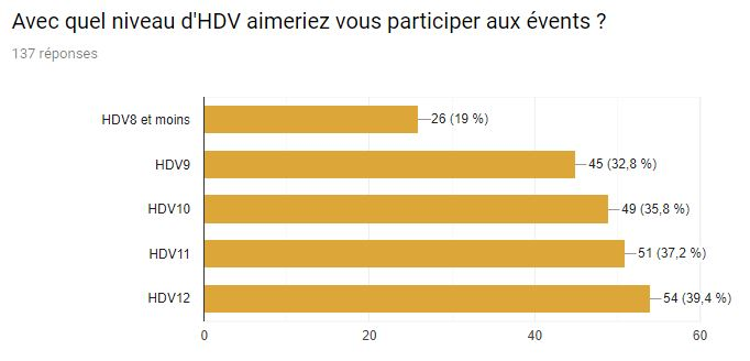 3-Niveaux_HDV.JPG