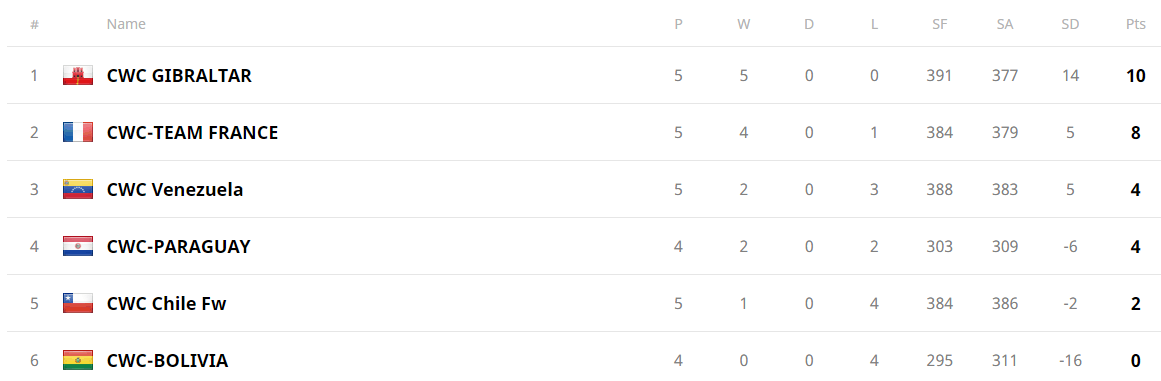 Classement Groupe france.png