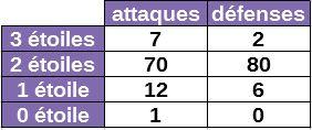 stats_étoiles.JPG
