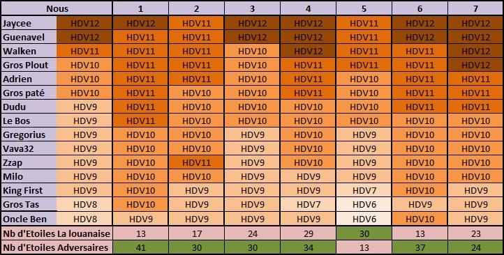 Tableau Stats ldc Avril 2019.jpg